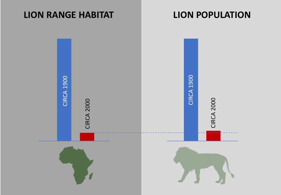 Guest Blog: The African Wildlife & Land-use Imperative – Availability Of Wilderness Habitats